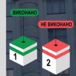 Дайджест Кабинета Министров Украины